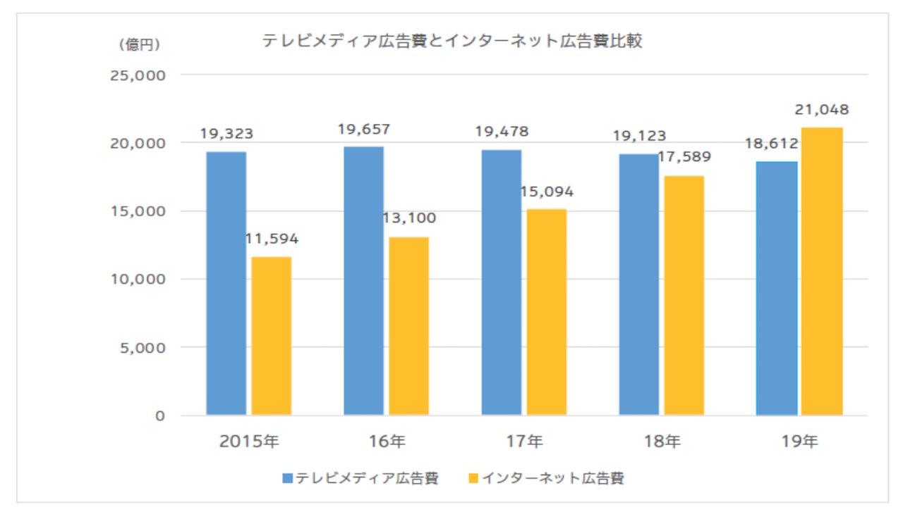 テレビメディアとインターネット広告費の比較