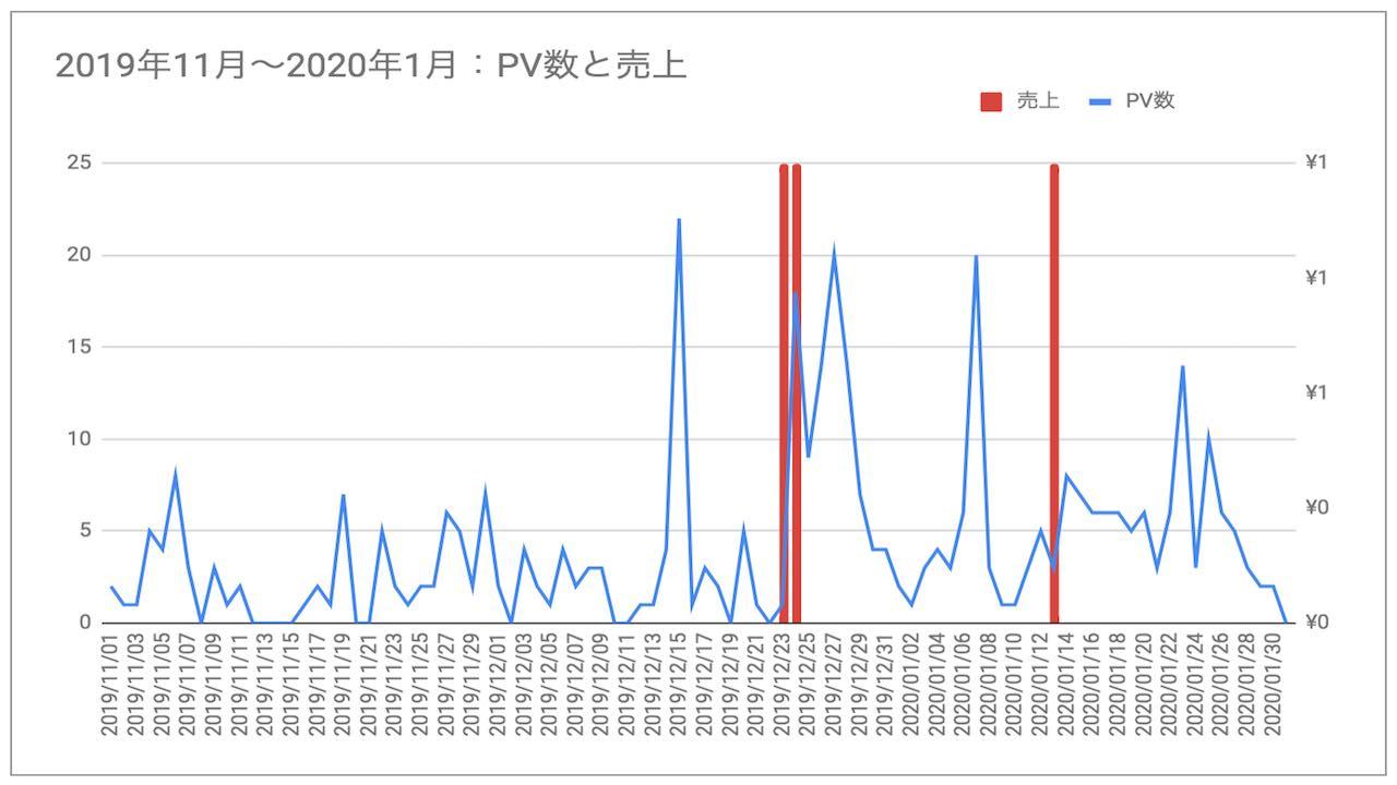 ブログ初心者6ヶ月目から9ヶ月間目のPV数・収益