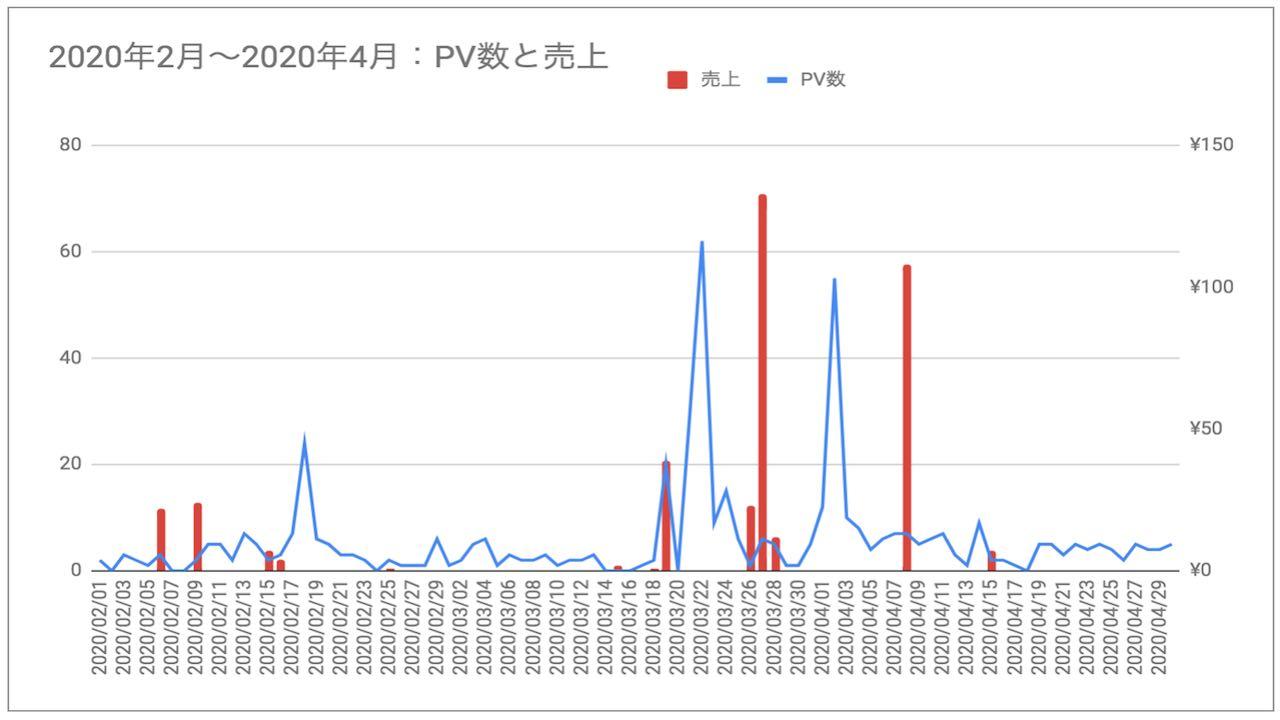 ブログ初心者9ヶ月目から12ヶ月目のPV数・収益