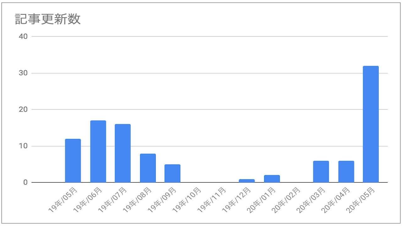 ブログ初心者が1年間ブログを運営した結果どうなった?