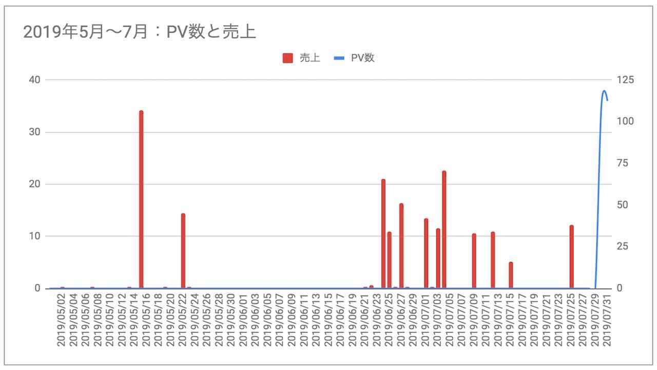 ブログ初心者1ヶ月から3ヶ月の間目のPV数・収益