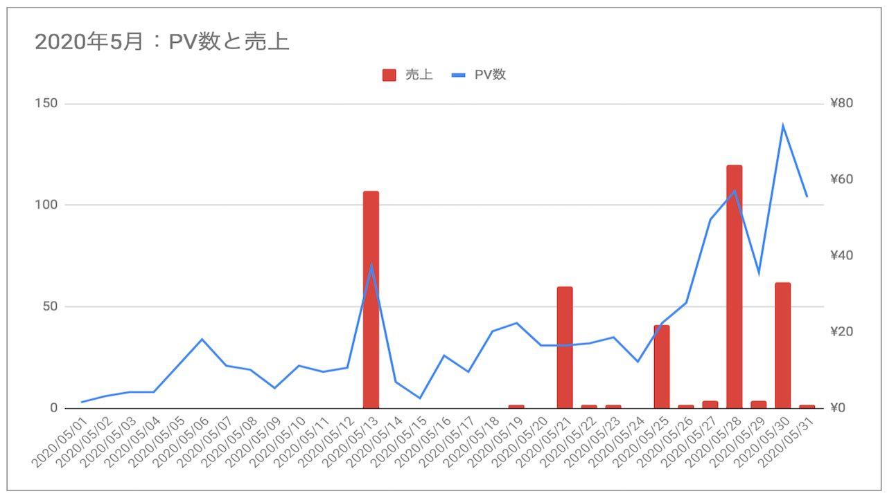 ブログ更新13ヶ月目にPV数増加