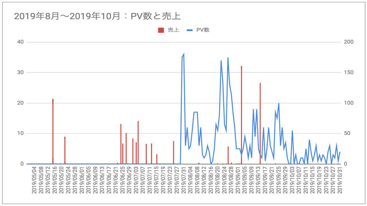 ブログ初心者3ヶ月目から6ヶ月間目のPV数・収益