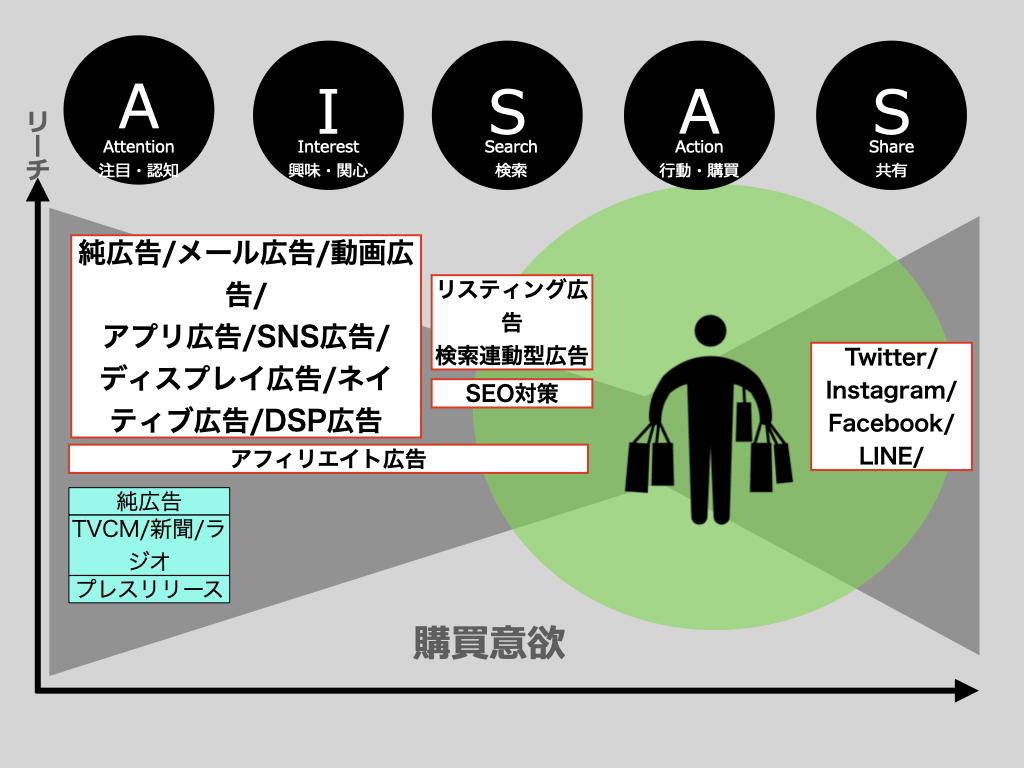 AISAS-Webマーケティングで使用する手法一覧まとめ